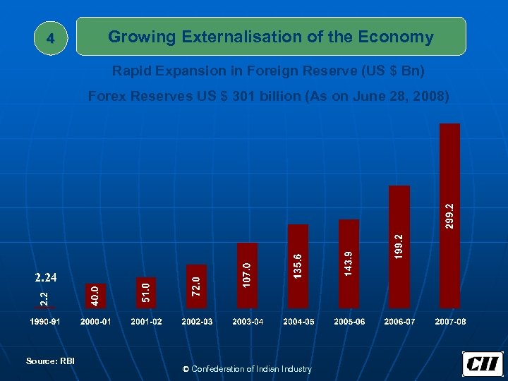 4 Growing Externalisation of the Economy Rapid Expansion in Foreign Reserve (US $ Bn)