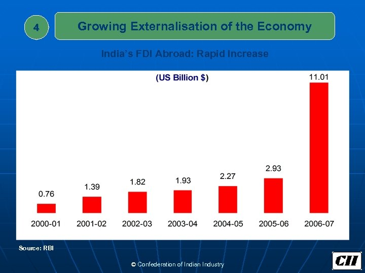 4 Growing Externalisation of the Economy India's FDI Abroad: Rapid Increase Source: RBI ©