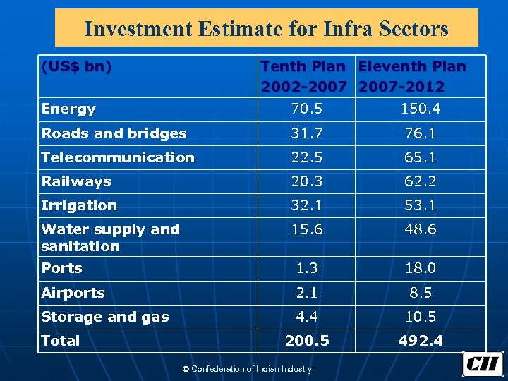 Investment Estimate for Infra Sectors (US$ bn) Tenth Plan Eleventh Plan 2002 -2007 -2012