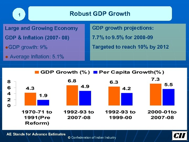 Robust GDP Growth 1 Large and Growing Economy GDP growth projections: GDP & Inflation