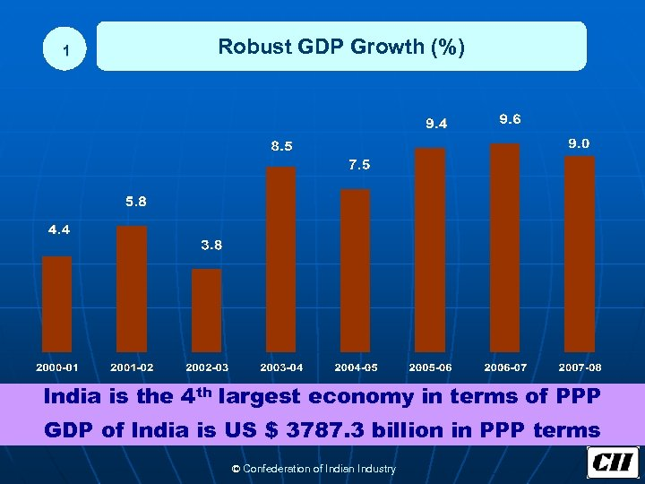 1 Robust GDP Growth (%) India is the 4 th largest economy in terms
