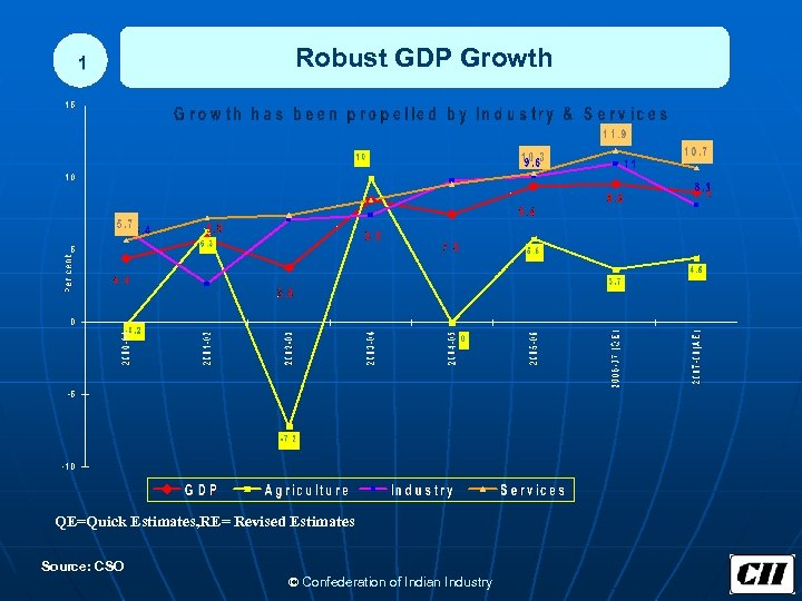 1 Robust GDP Growth QE=Quick Estimates, RE= Revised Estimates Source: CSO © Confederation of