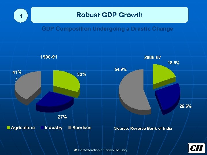 1 Robust GDP Growth GDP Composition Undergoing a Drastic Change Source: Reserve Bank of