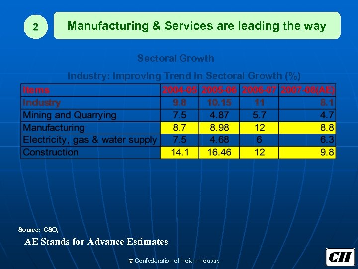 2 Manufacturing & Services are leading the way Sectoral Growth Industry: Improving Trend in