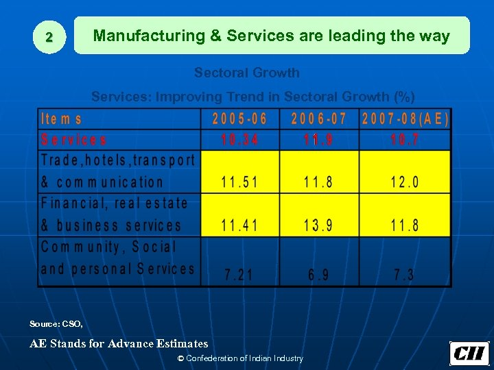 2 Manufacturing & Services are leading the way Sectoral Growth Services: Improving Trend in