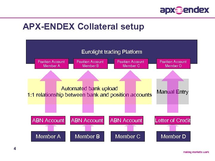 APX-ENDEX Collateral setup Eurolight trading Platform Position Account Member A Position Account Member B