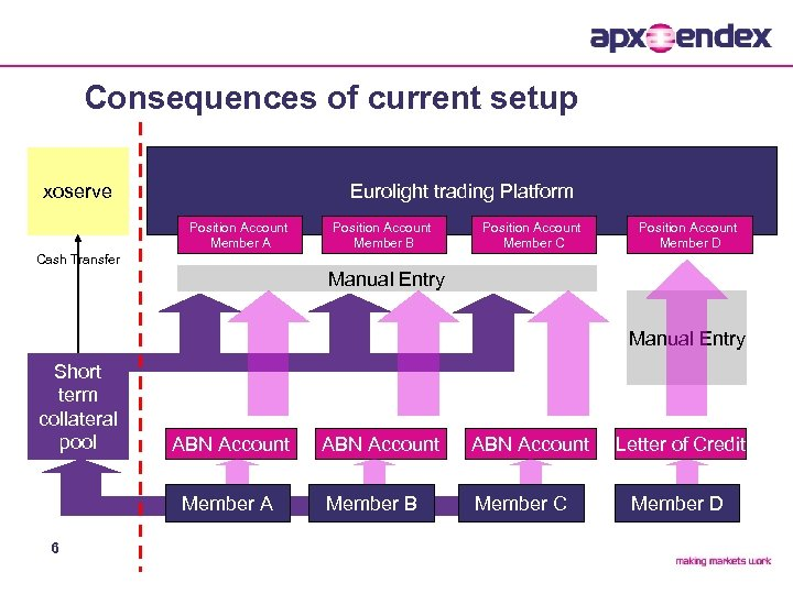 Consequences of current setup xoserve Eurolight trading Platform Position Account Member A Position Account