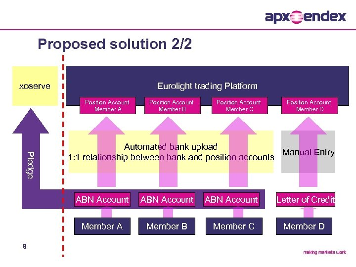 Proposed solution 2/2 xoserve Eurolight trading Platform Position Account Member A Position Account Member