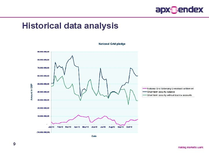 Historical data analysis 9