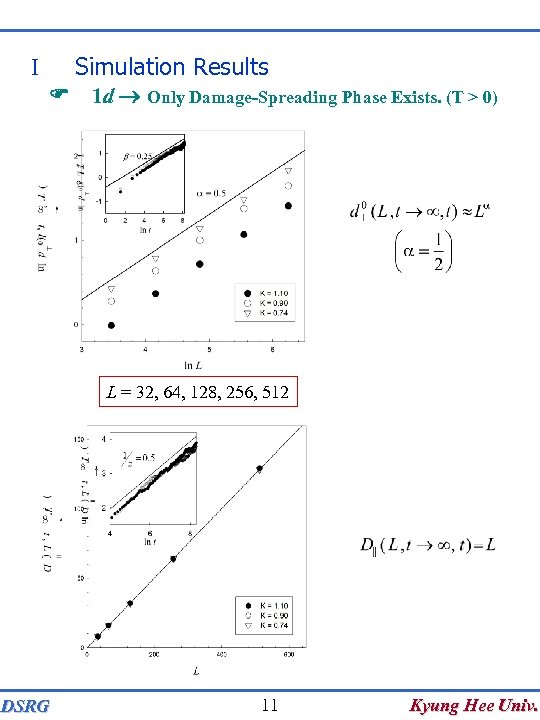 Simulation Results I F 1 d Only Damage-Spreading Phase Exists. (T > 0) L