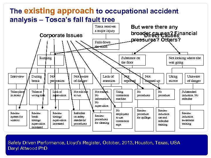 The existing approach to occupational accident analysis – Tosca's fall fault tree Corporate Issues