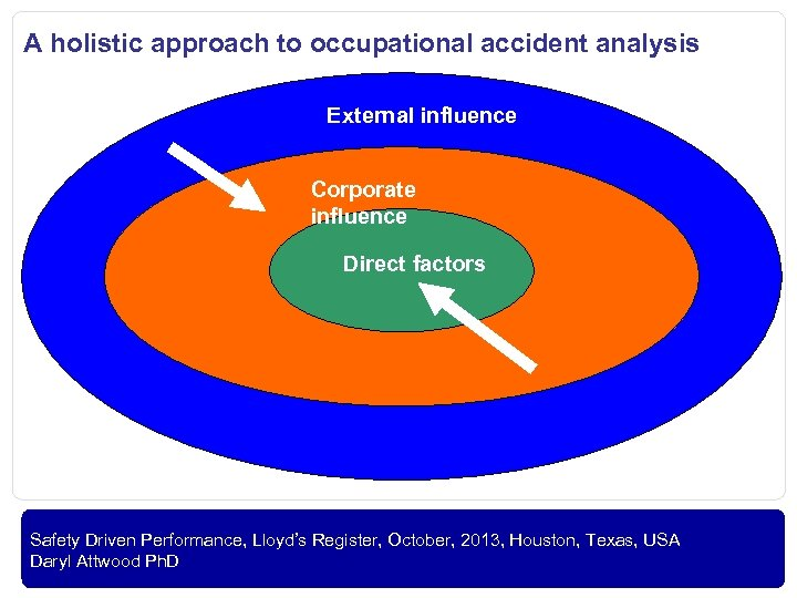 A holistic approach to occupational accident analysis External influence Corporate influence Direct factors OIL