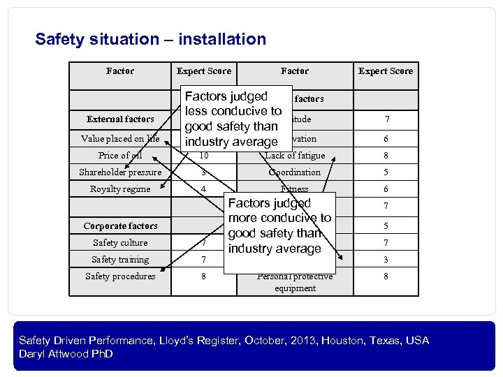 Safety situation – installation Factor External factors Value placed on life Expert Score Factors