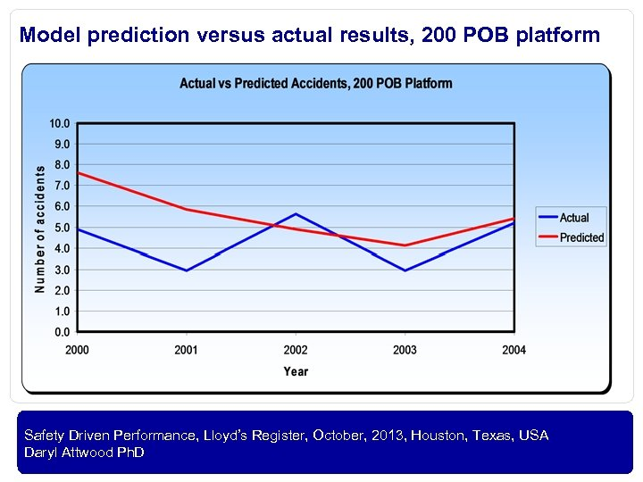 Model prediction versus actual results, 200 POB platform OIL AND GAS Safety Driven Performance,