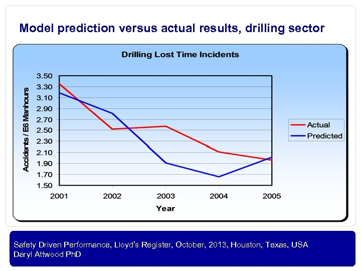 Model prediction versus actual results, drilling sector OIL AND GAS Safety Driven Performance, Lloyd's