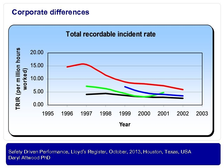 Corporate differences OIL AND GAS Safety Driven Performance, Lloyd's Register, October, 2013, Houston, Texas,