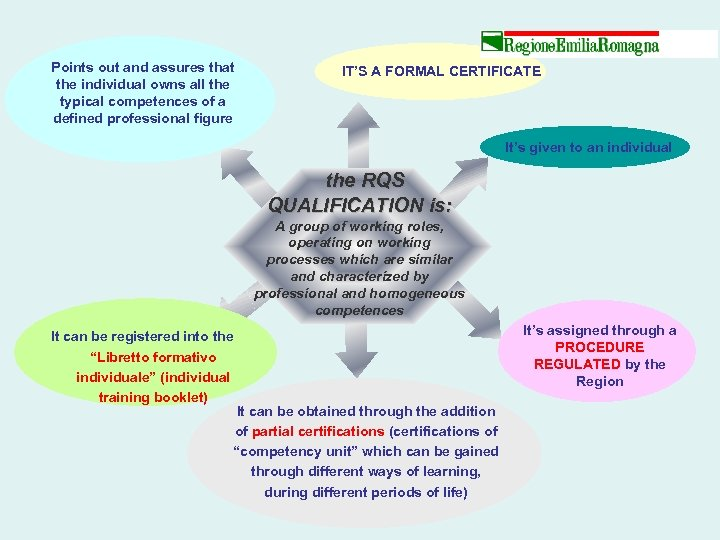 Points out and assures that the individual owns all the typical competences of a