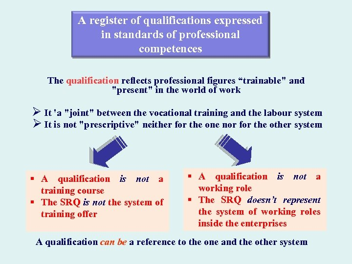 A register of qualifications expressed in standards of professional competences The qualification reflects professional