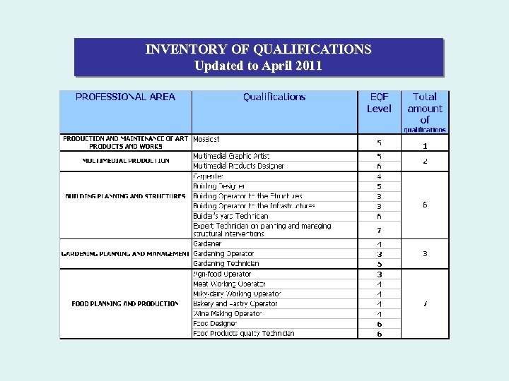 INVENTORY OF QUALIFICATIONS Updated to April 2011