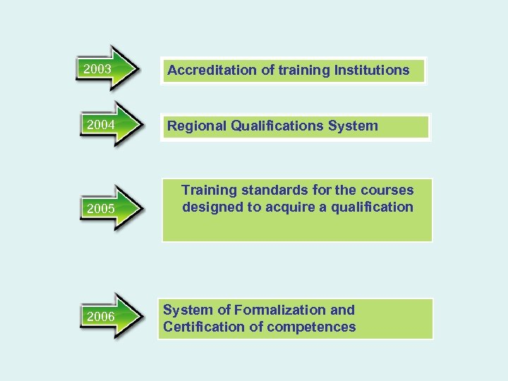 2003 2004 2005 2006 Accreditation of training Institutions Regional Qualifications System Training standards for