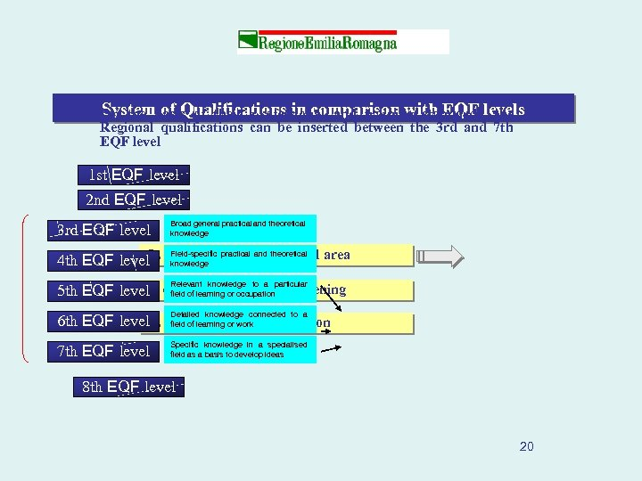 System of Qualifications in comparison with EQF the On the basis of their professional
