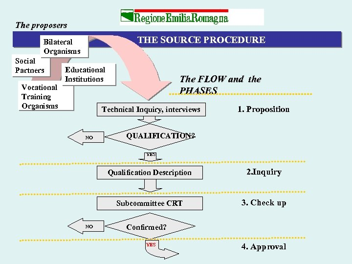 The proposers THE SOURCE PROCEDURE Bilateral Organisms Social Partners Vocational Training Organisms Educational Institutions