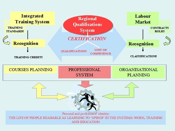 Integrated Training System TRAINING STANDARDS Recognition Regional Qualifications System CERTIFICATION QUALIFICATIONS UNIT OF COMPETENCE