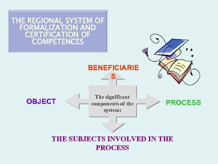 THE REGIONAL SYSTEM OF FORMALIZATION AND CERTIFICATION OF COMPETENCES BENEFICIARIE S OBJECT The significant