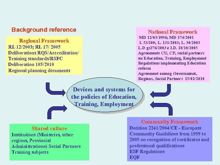 Background reference National Framework MD 12/03/1996; MD 174/2001 L 53/200; L. 131/2003; L. 30/2003