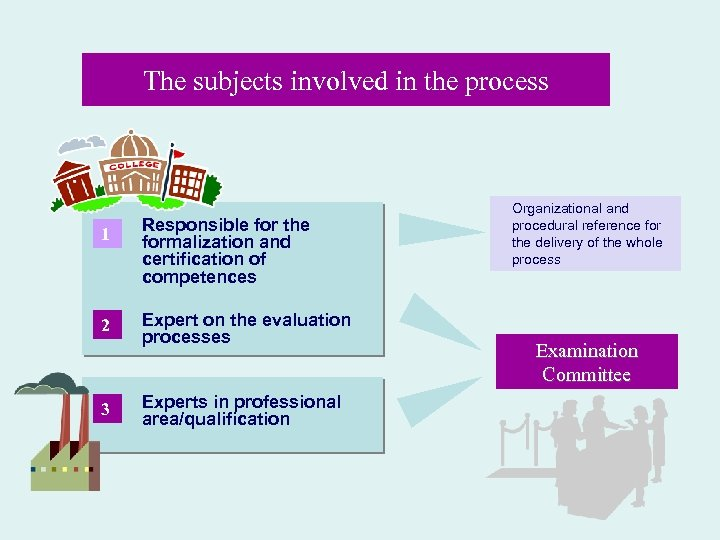 The subjects involved in the process 1 2 3 Responsible for the formalization and
