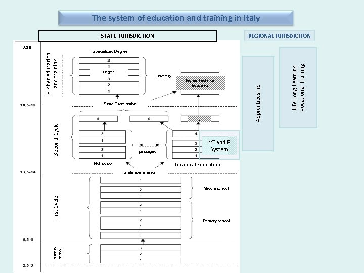 The system of education and training in Italy REGIONAL JURISDICTION STATE JURISDICTION Degree University