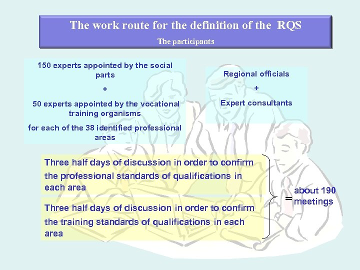 The work route for the definition of the RQS The participants 150 experts appointed