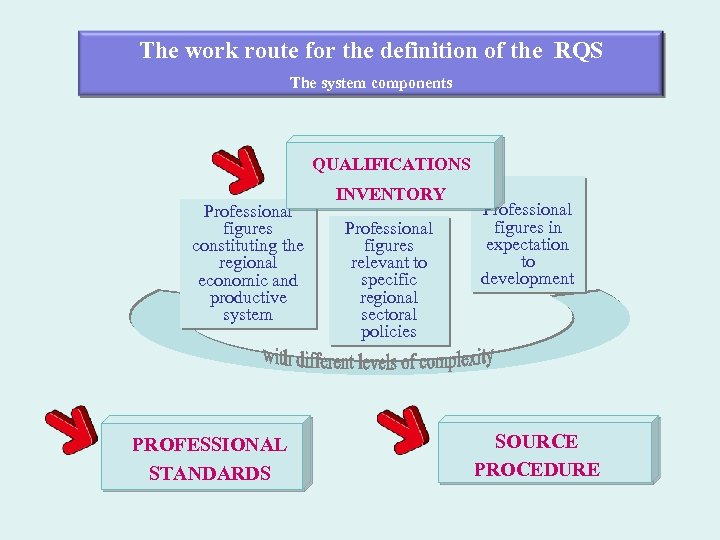 The work route for the definition of the RQS The system components QUALIFICATIONS Professional
