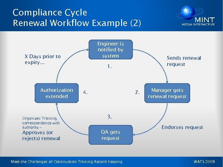 Compliance Cycle Renewal Workflow Example (2) Engineer is notified by system X Days prior