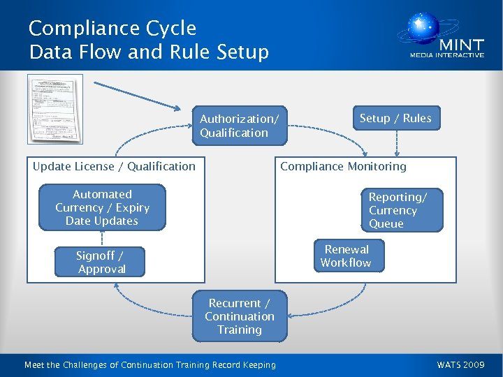 Compliance Cycle Data Flow and Rule Setup Authorization/ Qualification Update License / Qualification Setup