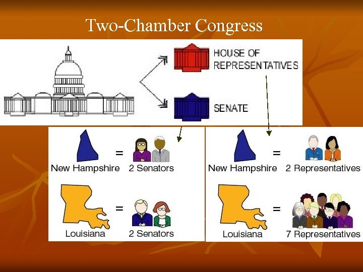 Two-Chamber Congress