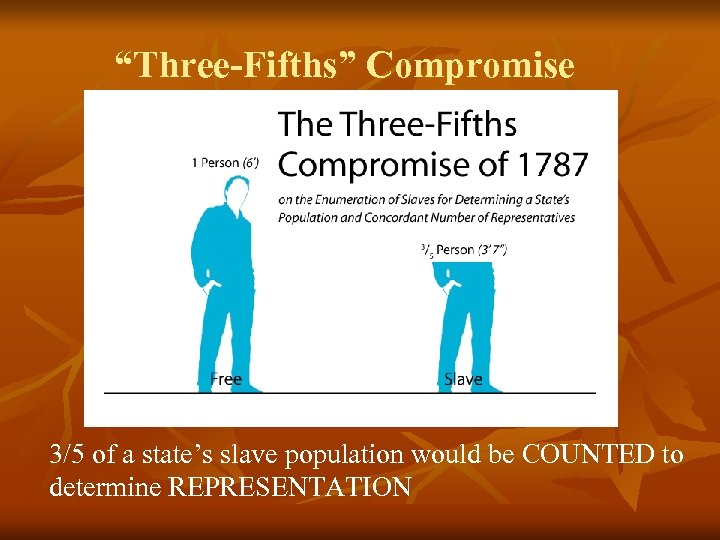 """""""Three-Fifths"""" Compromise 3/5 of a state's slave population would be COUNTED to determine REPRESENTATION"""