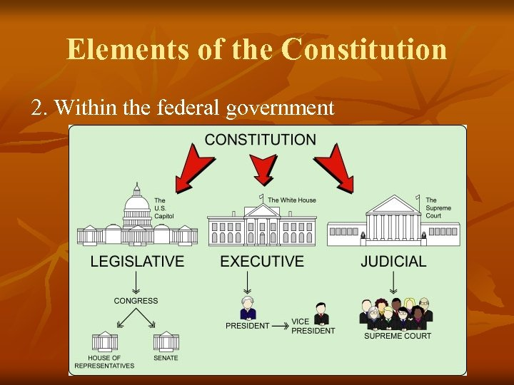 Elements of the Constitution 2. Within the federal government