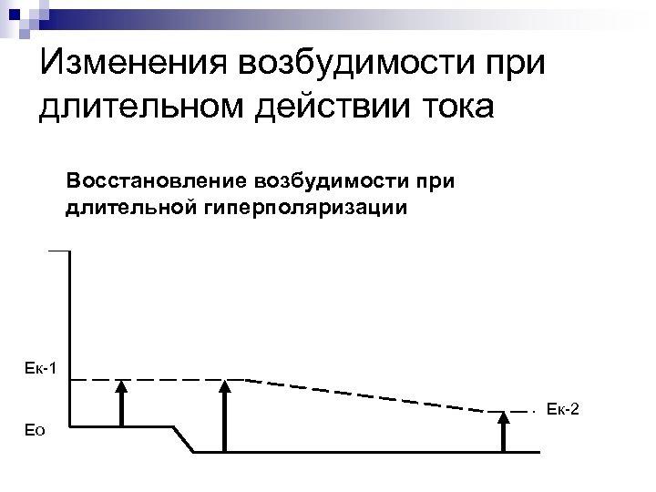 Изменения возбудимости при длительном действии тока Восстановление возбудимости при длительной гиперполяризации Ек-1 Ек-2 Ео