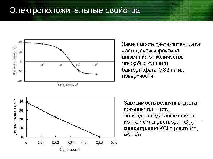 Электроположительные свойства Зависимость дзета-потенциала частиц оксигидроксида алюминия от количества адсорбированного бактериофага MS 2 на