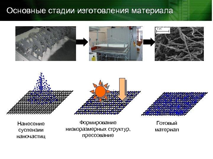 Основные стадии изготовления материала Нанесение суспензии наночастиц Формирование низкоразмерных структур, прессование Готовый материал