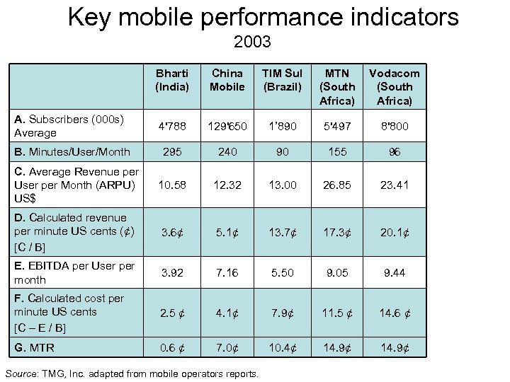 Key mobile performance indicators 2003 Bharti (India) China Mobile TIM Sul (Brazil) MTN (South