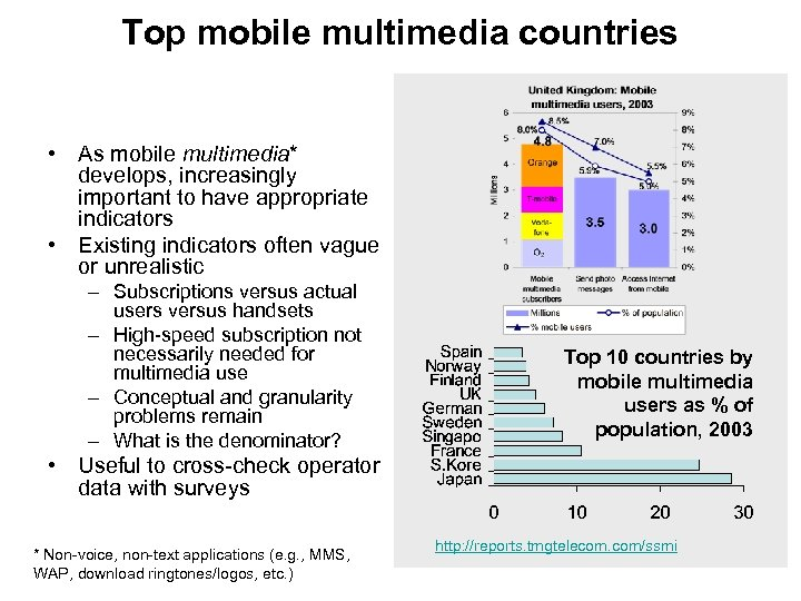 Top mobile multimedia countries • As mobile multimedia* develops, increasingly important to have appropriate