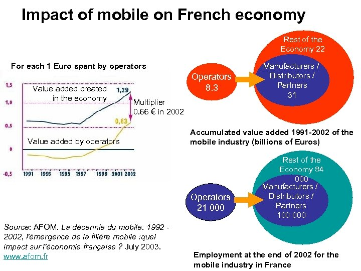 Impact of mobile on French economy Rest of the Economy 22 For each 1