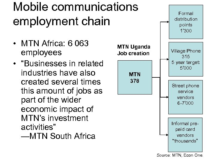 "Mobile communications employment chain • MTN Africa: 6 063 employees • ""Businesses in related"