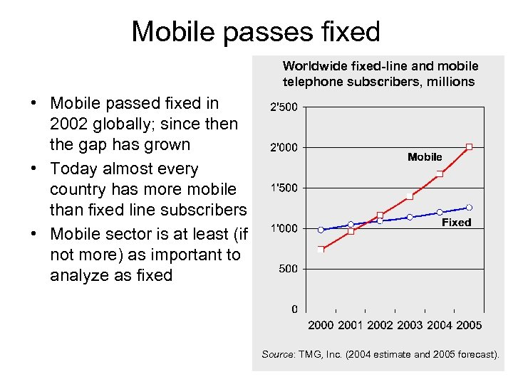 Mobile passes fixed Worldwide fixed-line and mobile telephone subscribers, millions • Mobile passed fixed