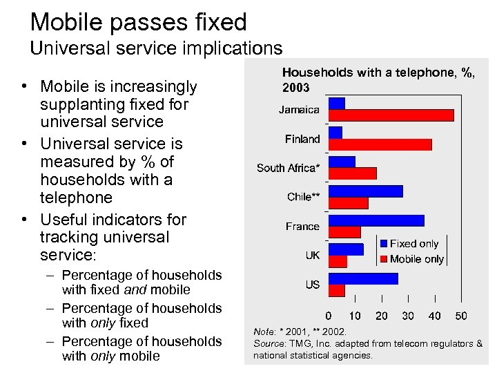 Mobile passes fixed Universal service implications • Mobile is increasingly supplanting fixed for universal