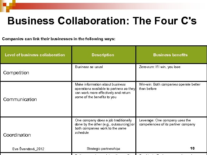 Business Collaboration: The Four C's Companies can link their businesses in the following ways: