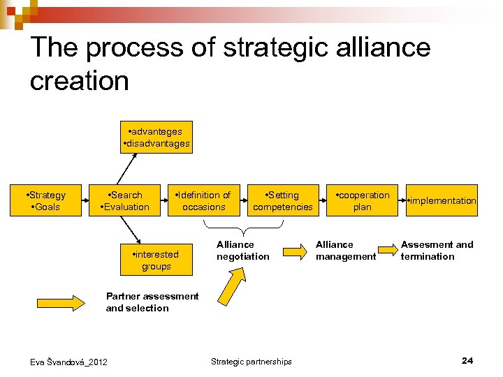 The process of strategic alliance creation • advanteges • disadvantages • Strategy • Goals