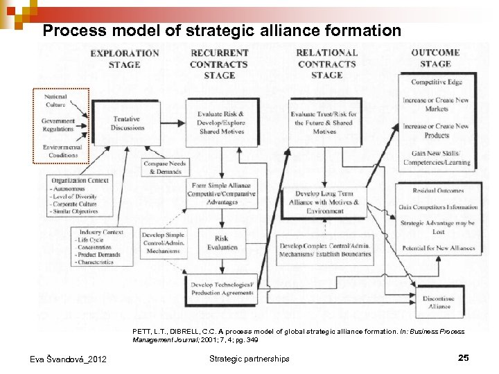 Process model of strategic alliance formation PETT, L. T. , DIBRELL, C. C. A